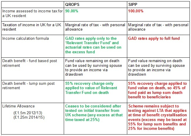 qrops vs sipps table